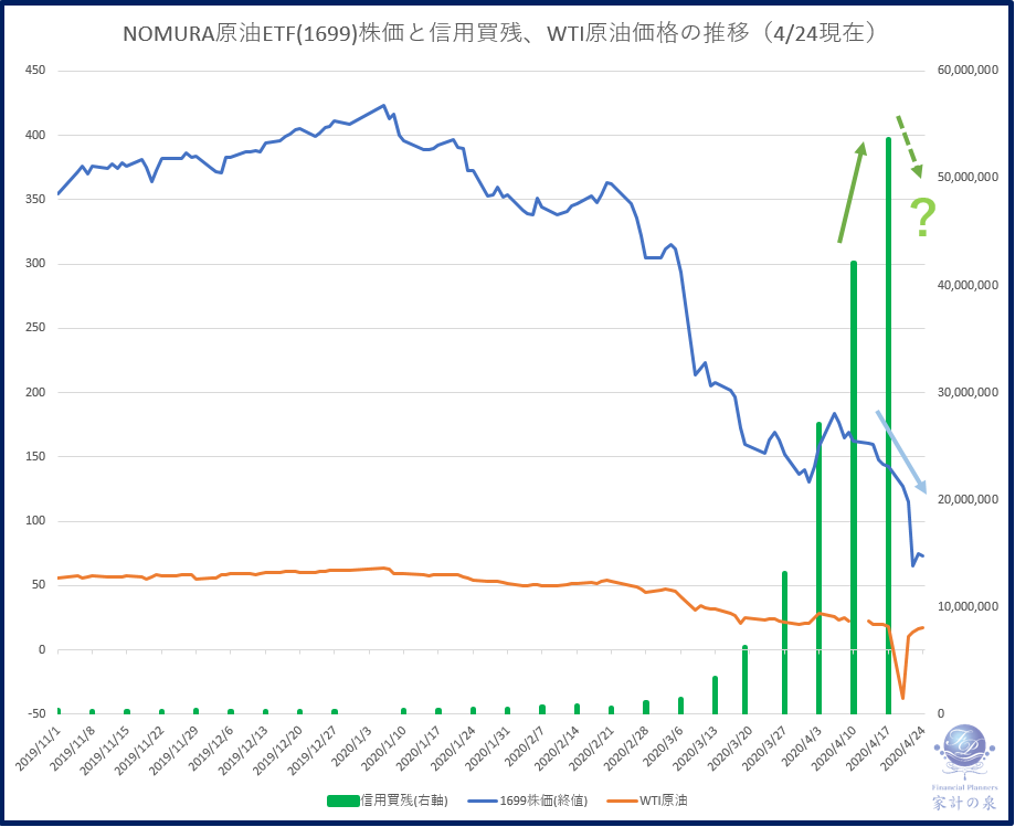 NOMURA原油ETF株価と信用買残、WTI原油価格の推移